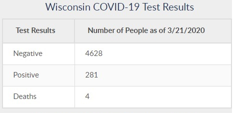 COVID-19 in Wisconsin 281 positive 4 deaths